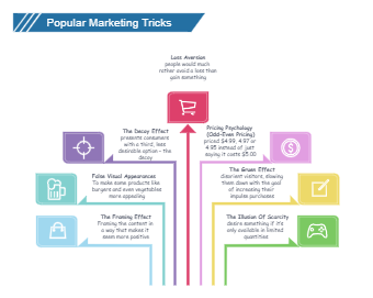 Popular Marketing Tricks