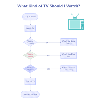 What Kind of TV Should I Watch Flowchart