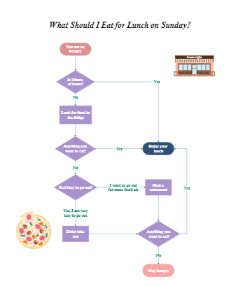 What should I Eat for Lunch on Sunday Flowchart