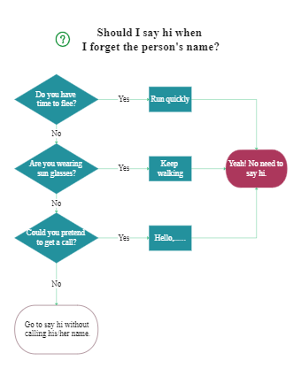 Should I Say Hi When I Forgot a Person's Name Flowchart