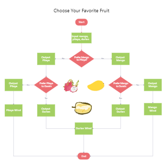 Choose Your Favorite Fruit Flowchart