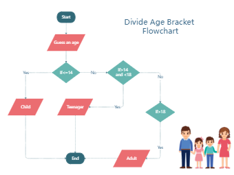 How to Divide the Age Bracket Flowchart