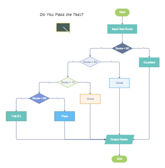 Do You Pass the Test Flowchart