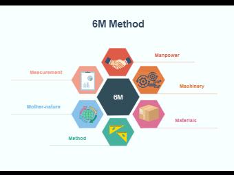 6M Method (5M1P)