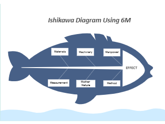 Ishikawa Diagram Using 6M