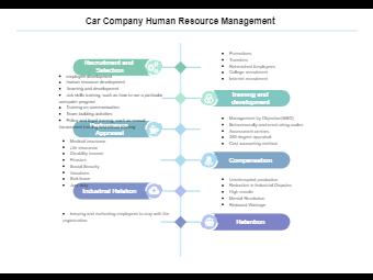 Car Company HRM Diagram