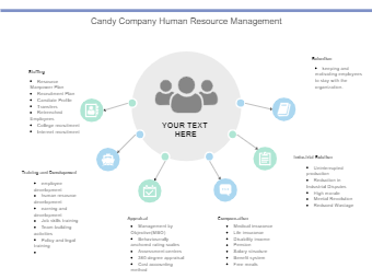 Candy Company Human Resource Management