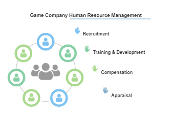 Game Company Human Resource Management