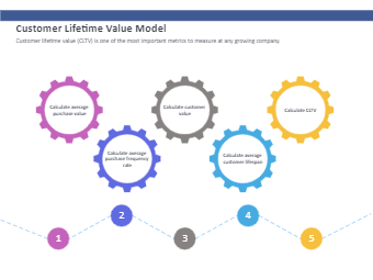 Customer Lifetime Value Model