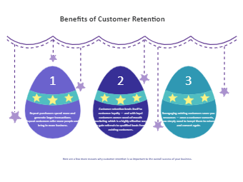Benefits of Customer Retention