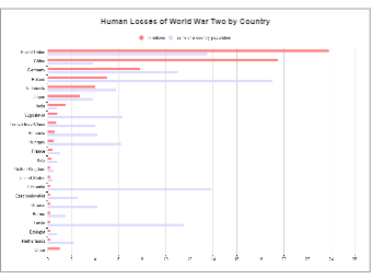 Human Losses of World War Two by Country