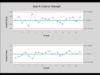 X Bar Chart