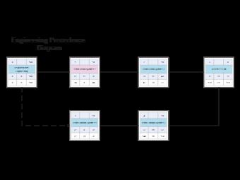Precedence Diagram Method (PDM)