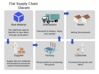 Flat Supply Chain Diagram