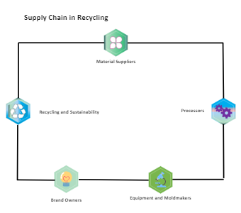 Supply Chain With Recycling Flow