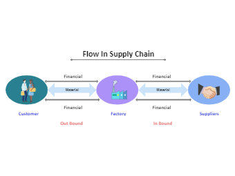 Flow In Supply Chain