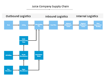 Juice Company Supply Chain Diagram