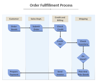 Order Fullfillment Process