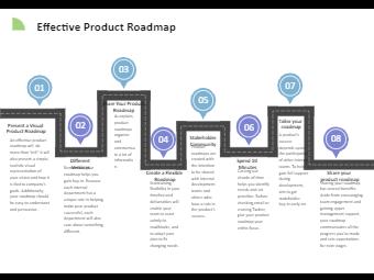 Effective Product Roadmap