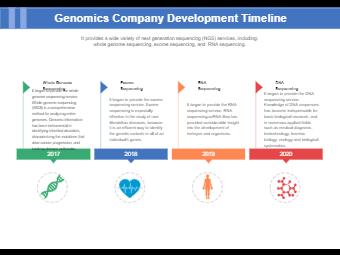 Genomics company development timeline