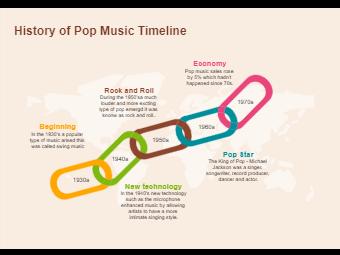 History of Pop Music Timeline