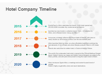 Hotel Company Timeline