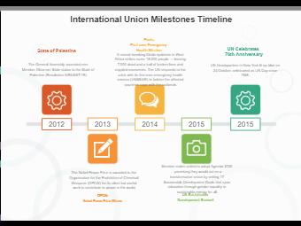International Union Milestones Timeline