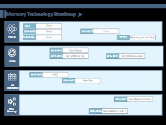 Memory Technology Roadmap