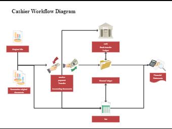 Cashier Workflow Diagram