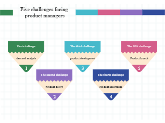 Five Challenges For Product Managers