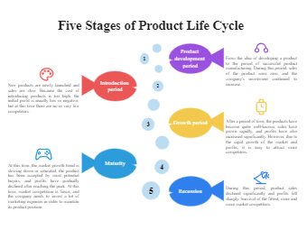 Five Stages of Product Life Cycle