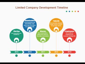 Limited Company development Timeline