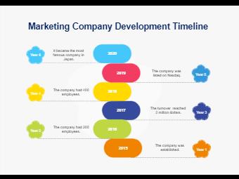 Marketing Company development timeline