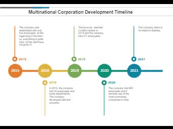 Multinational Corporation development timeline