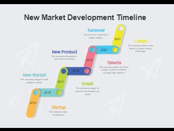 New Market Development timeline