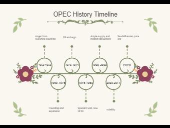 OPEC History Timeline