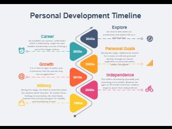 Personal Development Timeline