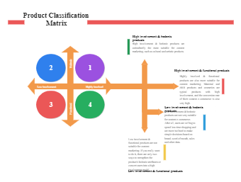 Product Classification Matrix