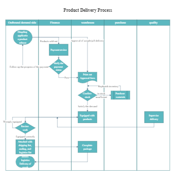 Product Delivery Process Flowchart