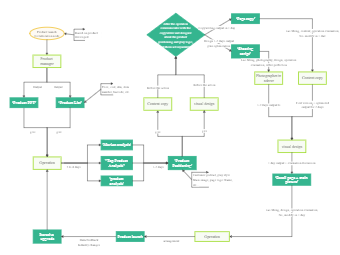 Product Launch Process Flowchart
