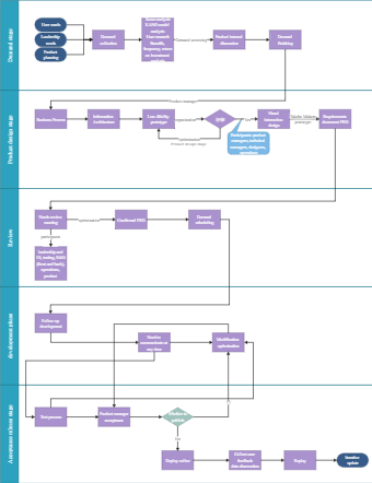 Product Manager Workflow Diagram