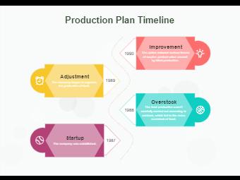 Production Plan Timeline