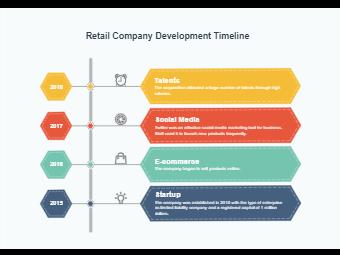 Retail Company Development Timeline