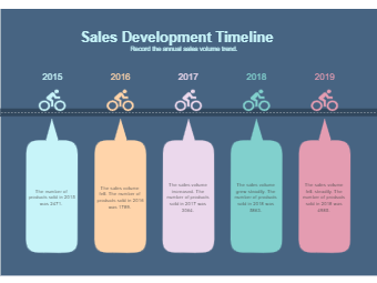Sales Development Timeline