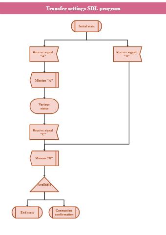 Setting SDL Program Flowchart
