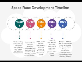 Space Race Development Timeline
