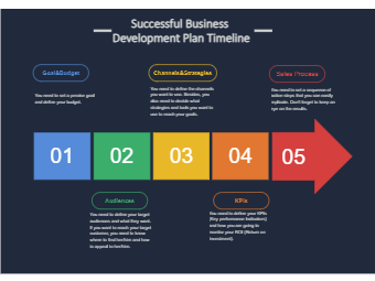 Successful Business Development Plan Timeline