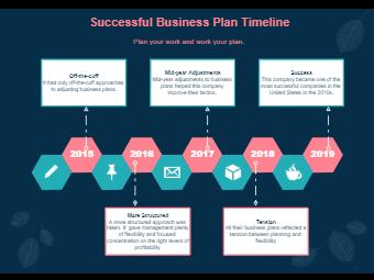 Successful Business Plan Timeline
