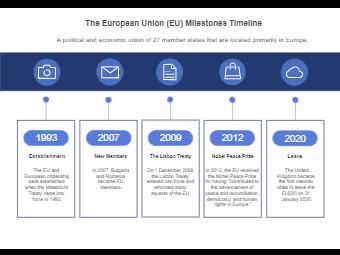 The European Union Milestones Timeline