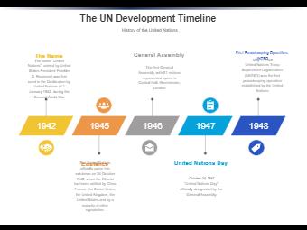 The UN Development Timeline